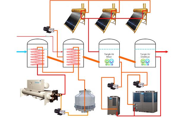 Hệ thống heatpump hoạt động thông qua dây đốt với các rơle cảm biến
